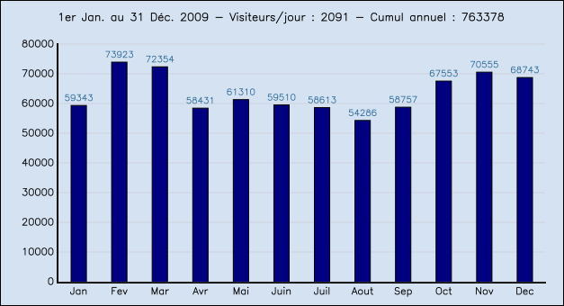 Stats2009.png